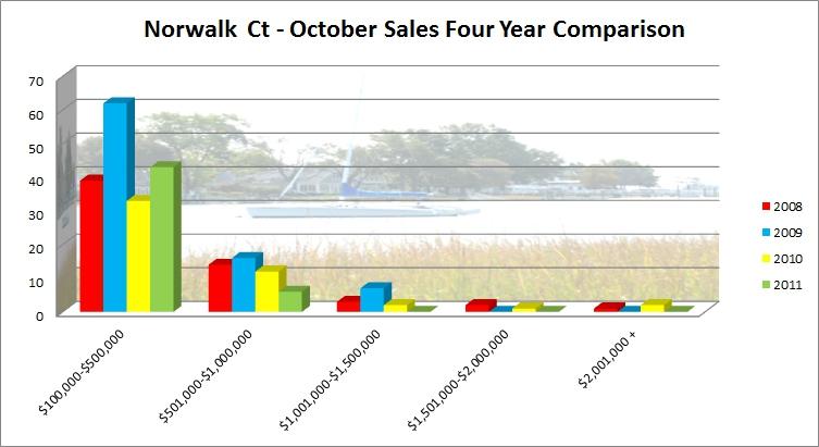 Norwalk CT Market Report October 2011 Sales