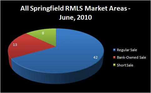 Homes for Sale, Springfield, OR - Chart of Homes Sold by Type of Sale: Regular Sale, Short Sale, Bank-Owned Sale - June, 2010 - ALL SPRINGFIELD RMLS Market Areas - Jim Hale, Principal Broker, ACTIONAGENTS.NET