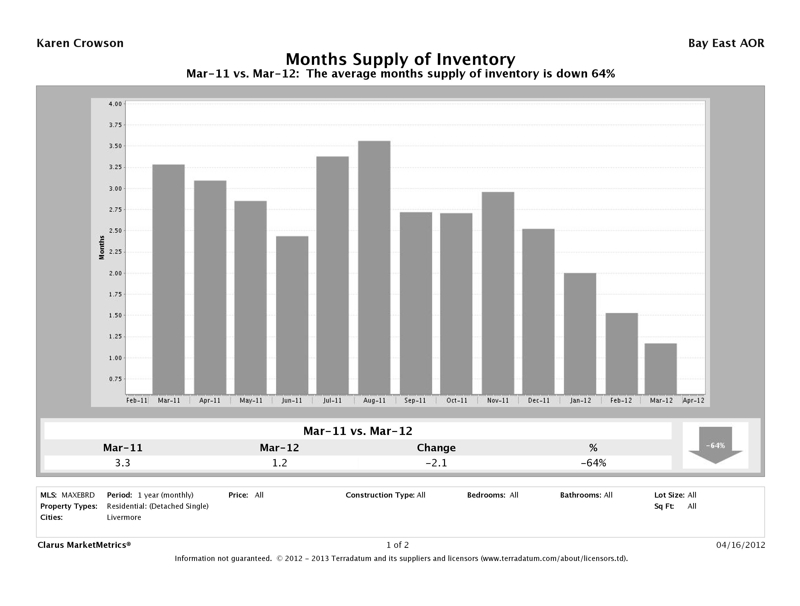 Livermore, CA Market Report, Month's Supply Inventory, March 2012