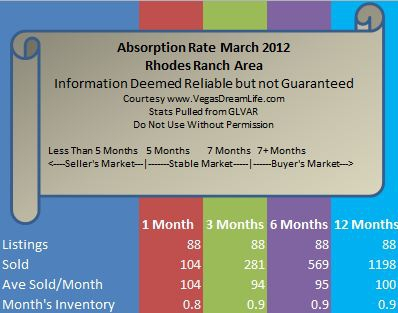 Rhodes Ranch Area Homes for Sale