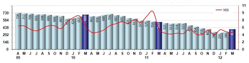 Greeley CO April 2012 Real Estate Inventory