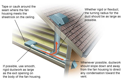 Fan Installation. Know your Sone   Whole House ventilation Wenatchee home Inspector