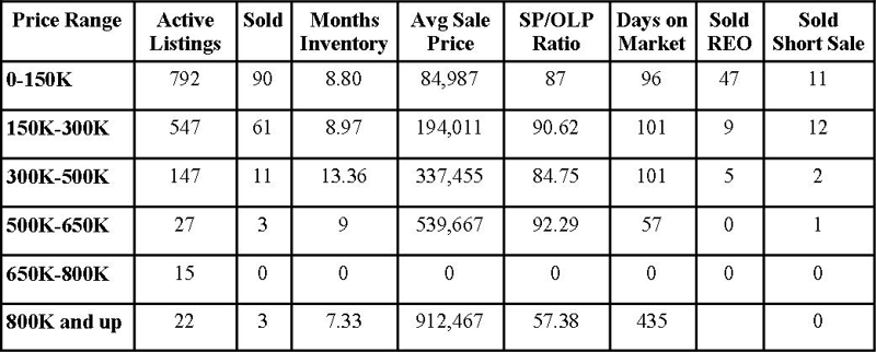 Clay County Market Report February 2011