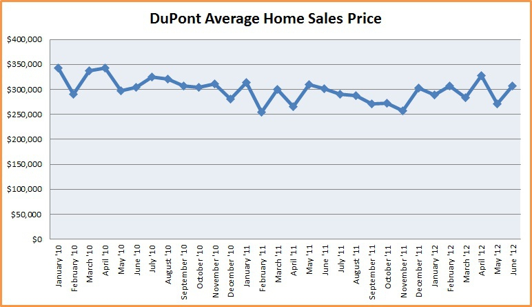 Average home sale price in DuPont WA