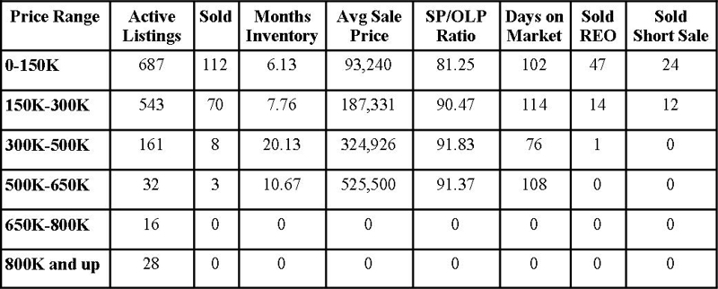 Clay County Market Report May 2011