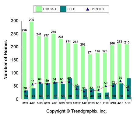 Worthington home sales