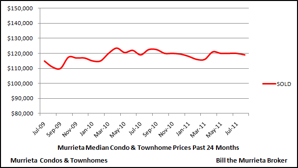 The below chart shows median price trends for condos and townhomes in the City of Murrieta over the last 24 months.