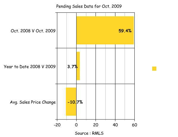 Northeast Portland Real Estate Pending Sales Data Oct. 2009