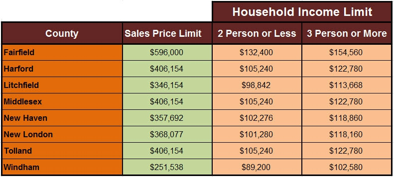 What are the income limits for Section 8 housing ...