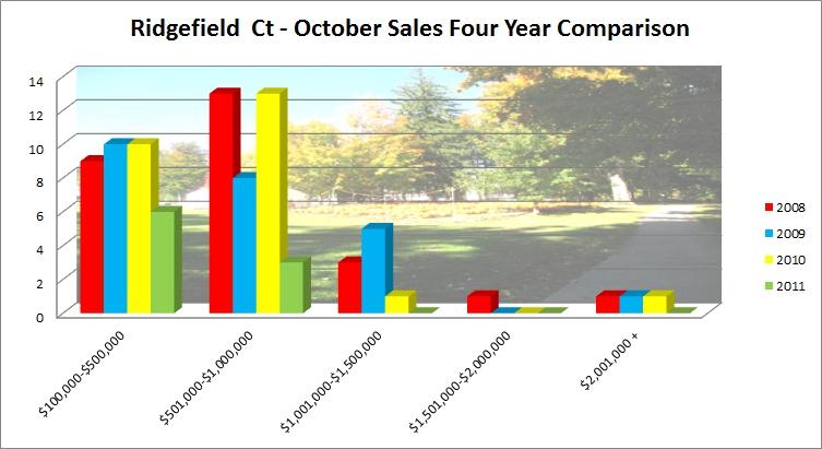 Ridgefield CT 06877 Real Estate Market Report October 2011