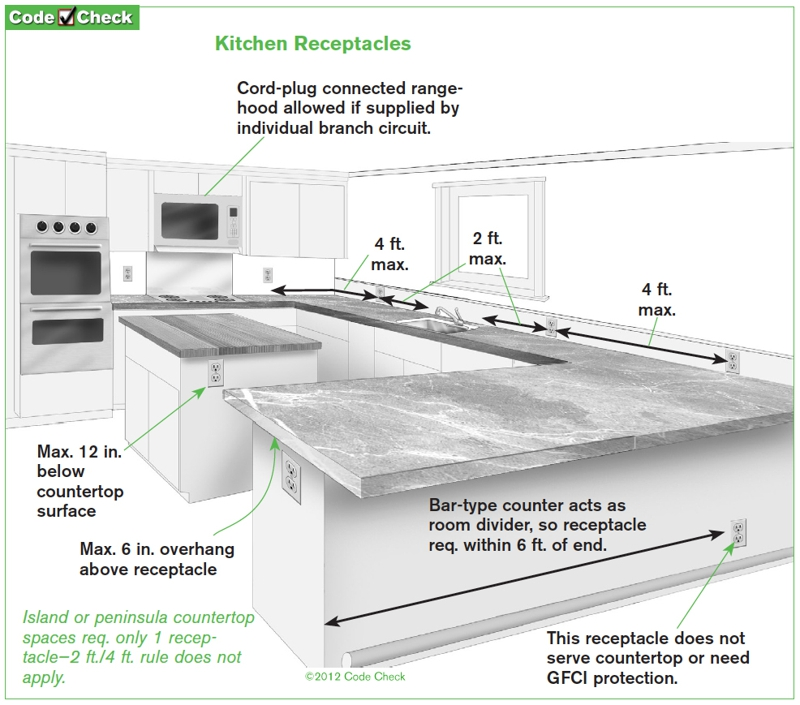 Famous Kitchen Circuits Code Sketch - Electrical Diagram Ideas ...