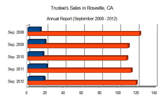 Trustee's Sales in Roseville, CA - Annual Report (September 2008 - 2012)