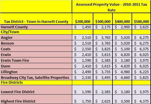 2010 Angier NC Property Tax Guide