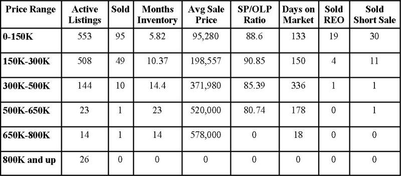 Clay County Market Report November 2011