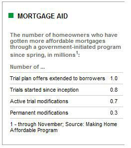 Yes virginia some people do get approved for a loan Home affordable modification program