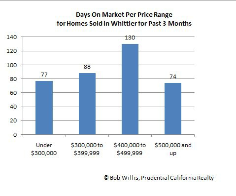 Whittier Home Sales Days On Market