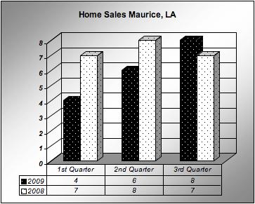 Maurice, LA 3rd Quarter home sales