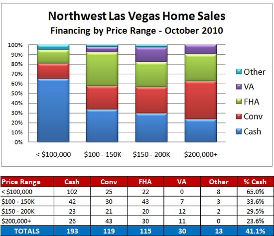Financing choices for northwest Las Vegas home sales