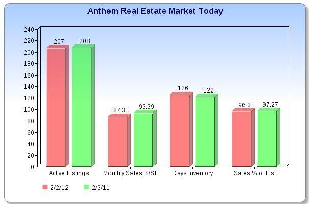 Anthem Real Estate Market
