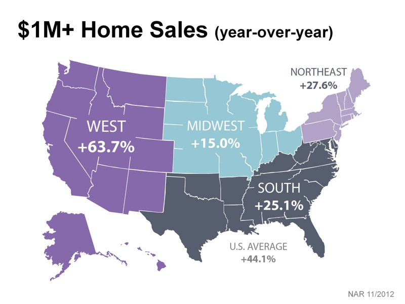 Year over Year $1M Home Sale from NAR