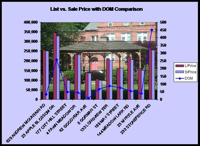 statistics for Naugatuck CT home sales
