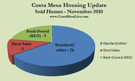 Costa Mesa homes sold November 2010