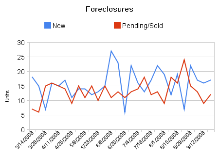 Foreclosure Activity chart