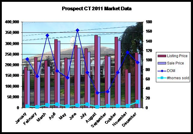 statistics for Prospect CT home sales