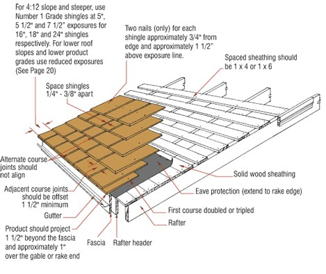 Skipping The Details Wood Shake And Shingle Roofs Ncw