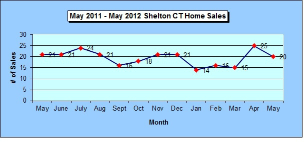 Shelton CT Annual Home Sales Chart May 2012
