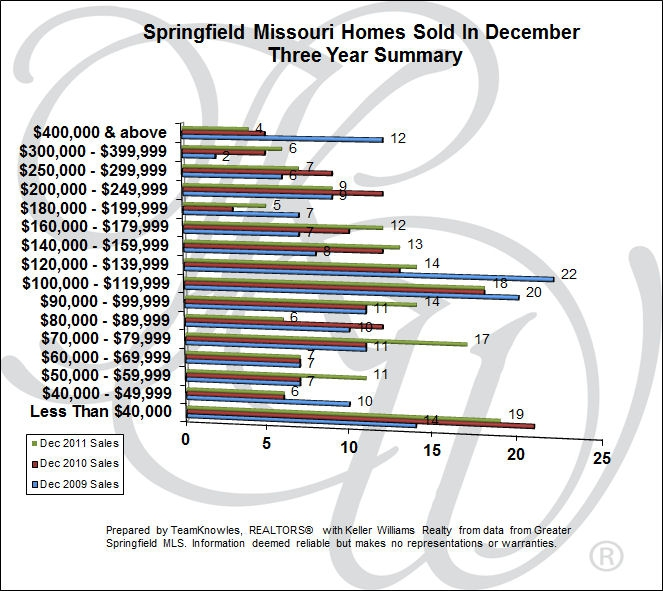 Springfield MO Homes Sold In December