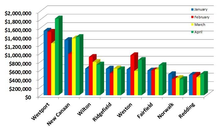 All Town Sales Price Average Comparison
