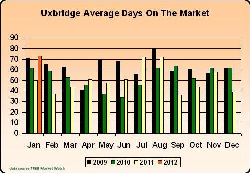 Uxbridge Homes - January 2012 Stats - Average Days On The Market