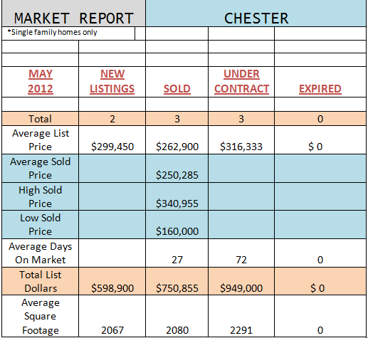 chester district market reports may 2012