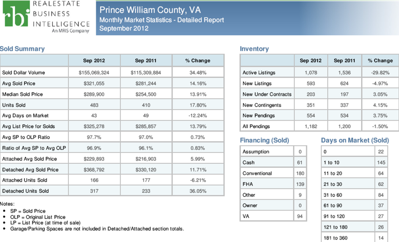 Real Estate Market Update September 2012 Prince william county