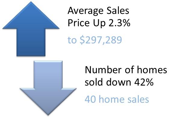 DuPont real estate stats for June 2012