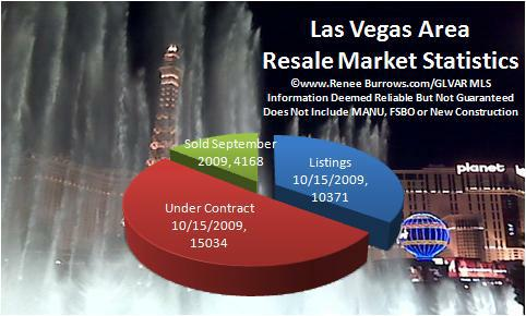 Las Vegas Area Homes For Sale - Pending - Sold