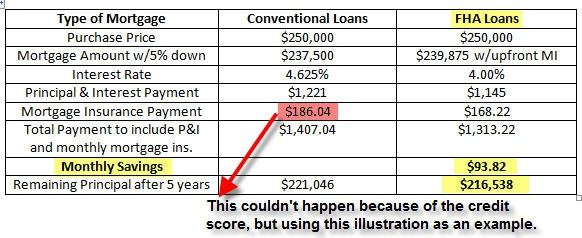 fha loans vs conventional loans proof that fha home loans with 5 down after major change are. Black Bedroom Furniture Sets. Home Design Ideas