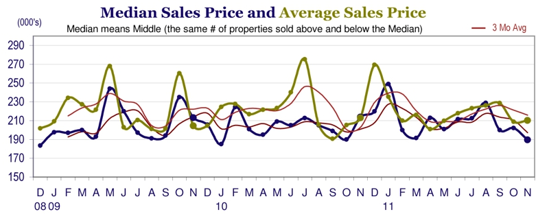Johnstown CO November 2011 Real Estate Prices