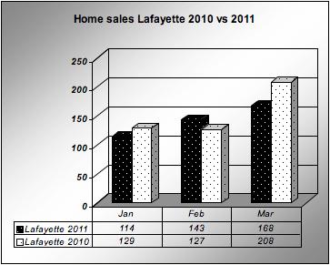 Lafayette Home sales 1st quarter 2010 vs 2011