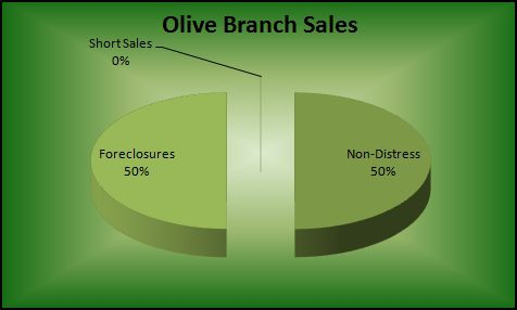 Olive Branch MS distress home sales