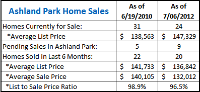 Home Sales in Ashland Park, Champaign IL