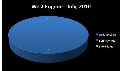 HOMES FOR SALE - EUGENE, OR - WEST EUGENE - Chart - Homes Sold by Type of Sale: Regular Sale, Short Sale, Bank-Owned Sale - JULY, 2010 - WEST EUGENE RMLS Market Area, Eugene, OR - Jim Hale, Principal Broker, ACTIONAGENTS.NET