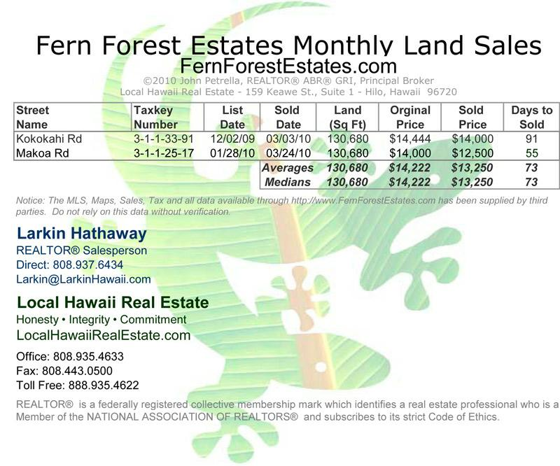 Fern Forest Estates Land Sales for March 2010