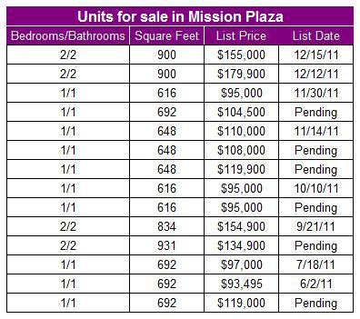 Condos for sale in Mission Plaza