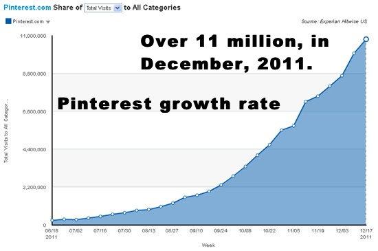 pinterest-growth-rate---2011.12.png