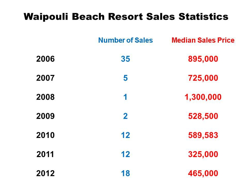 Waipouli Beach Resort Sales Statistics