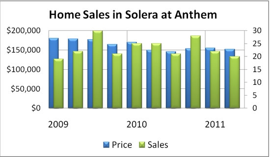 Home Sales in Solera at Anthem