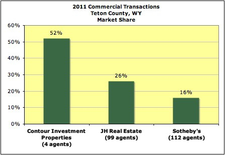 Contour Properties closed more commercial transactions than all the other companies combined.