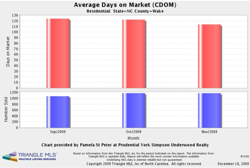 average DOM (days on the market) for Wake County